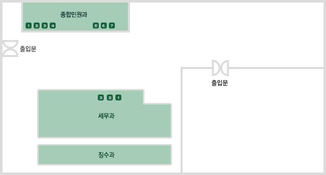 2층 민원실 창구안내 배치도 : 오른쪽중앙과 왼쪽에 각각 출입문이 있고 왼쪽출입문으로 들어오면 왼쪽에 종합민원과 창구가 1번부터 7번까지 있으며 오른쪽에 세무과 창구가 1번부터 3번까지 있습니다. 세무과 뒤에 징수과가 있습니다. (창구별 업무내용과 담당자는 아래 표를 참고하세요)